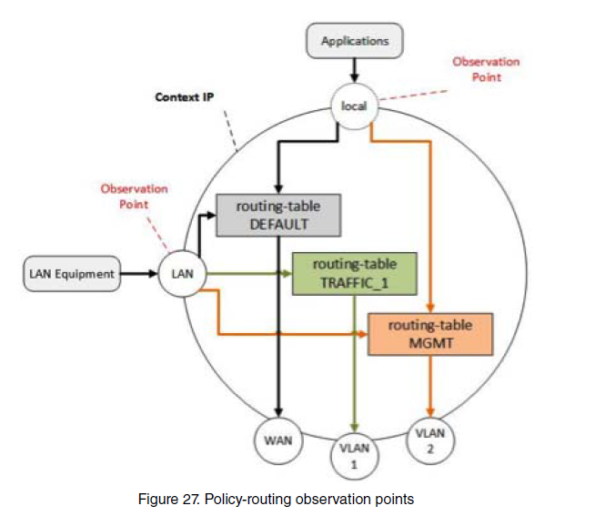 Policy Routing