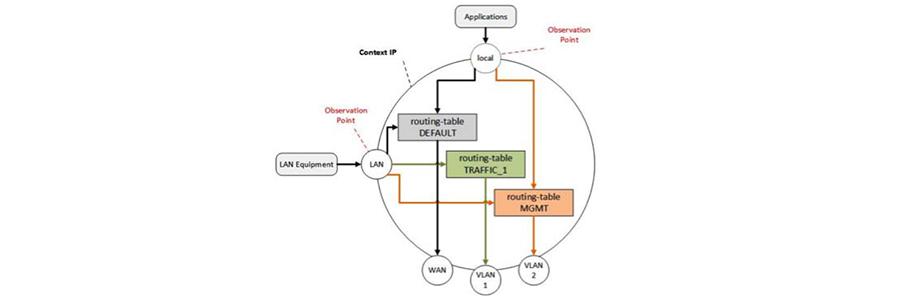 Configuration Elements