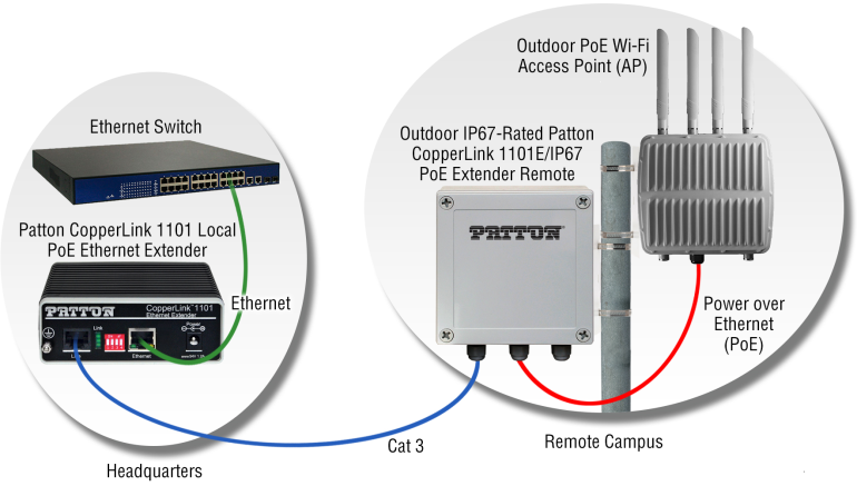 application drawing of Outdoor PoE WiFi AP