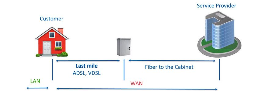 VDSL Service Model