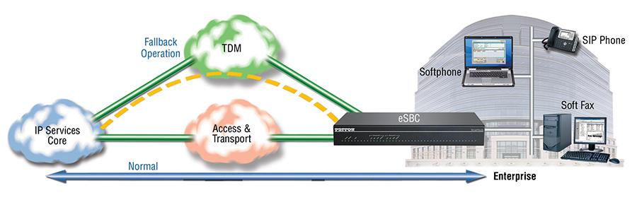 VoIP Survivability over TDM