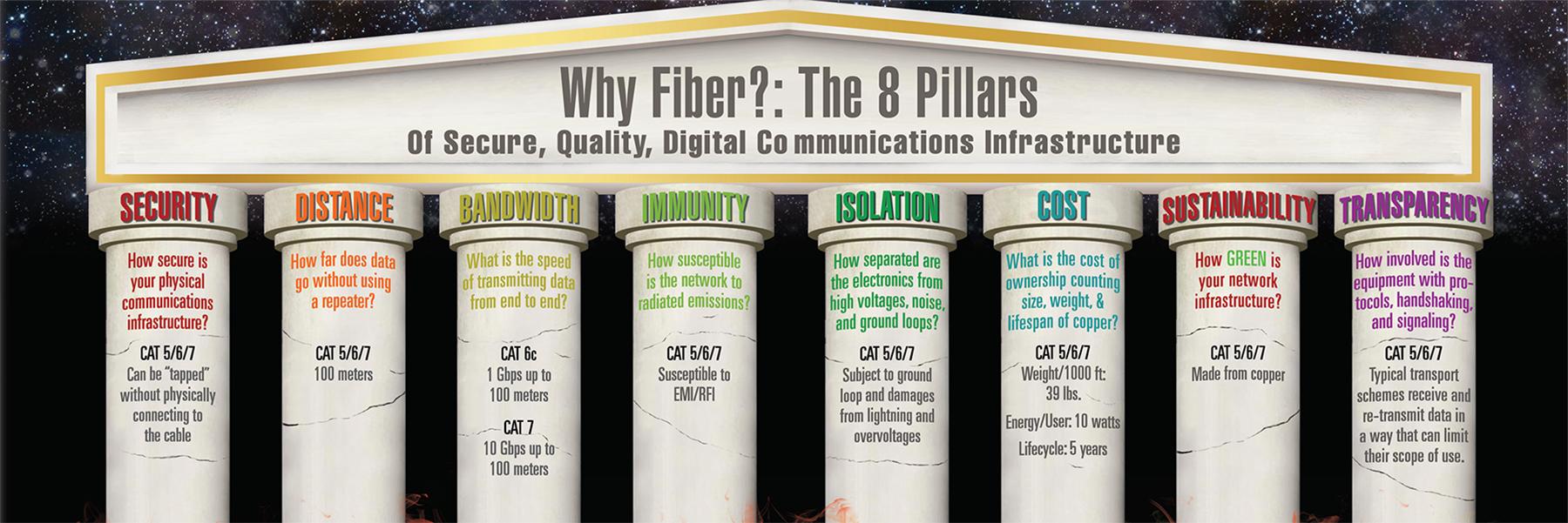 Why Fiber? Eight Pillars