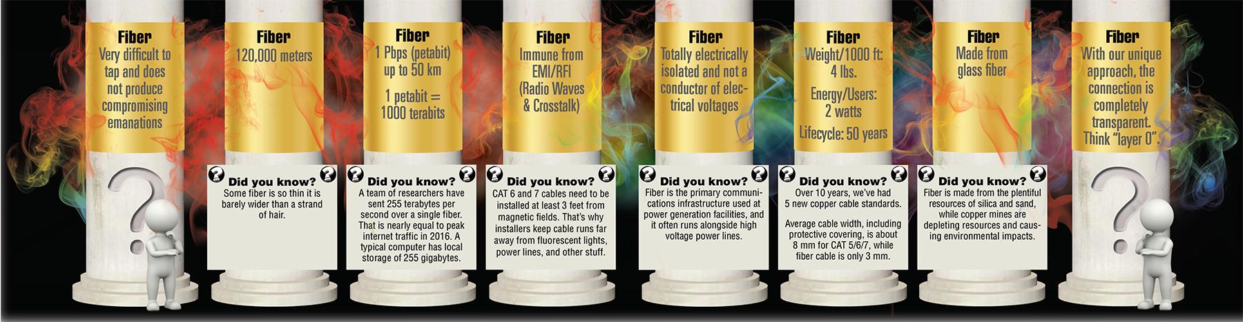 Eight Pillars of Fiber Optics