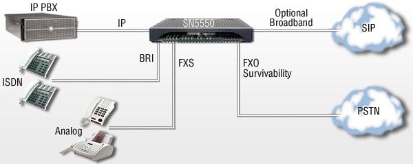 Hybrid 8-FXO/4-BRI application