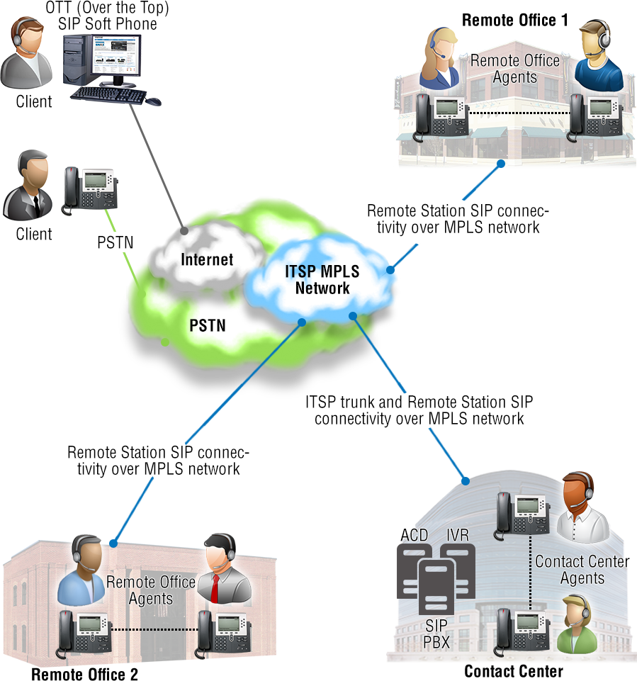 Enterprise Session Border Controller Aids Small Remote Office G 722 Block Diagram Schematic Contact Center Offices Without An Esbc