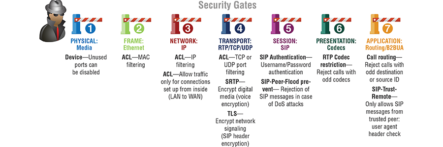 Security Gates in OSI Architecture