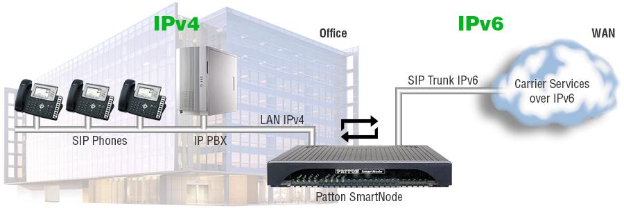 IPv6 Network Diagram