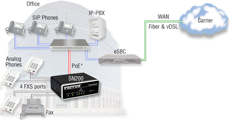 4-Port SN200 ATA application