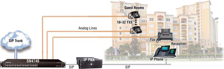 Drawing shows SN4740 VOIP gateway in a hotel phone system