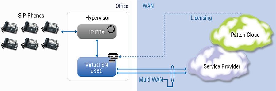 Virtual CPE as an enterprise session border controller (SBC) in a SIP trunking application